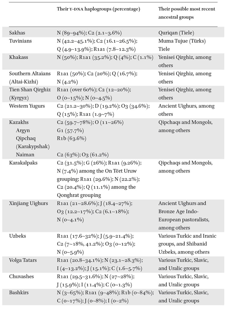 A Comparative Analysis of Chinese Historical Sources and y-dna