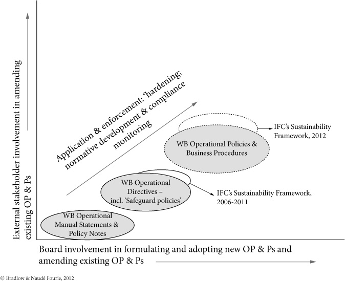 The Operational Policies of the World Bank and the International