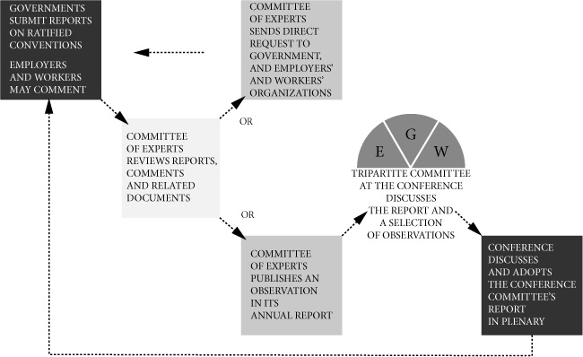 The ILO Regular Supervisory System: A Model in Crisis? in