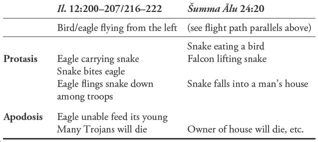 Portentous Birds Flying West: On the Mesopotamian Origin of Homeric