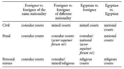Filling the Void: Sharīʿa in Mixed Courts in Egypt: Jurisprudence
