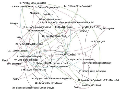 Like Stars in the Sky: Networks of Astronomers in Mongol