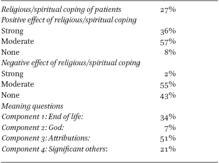 Attentiveness to Religious/Spiritual Coping and Meaning Questions of