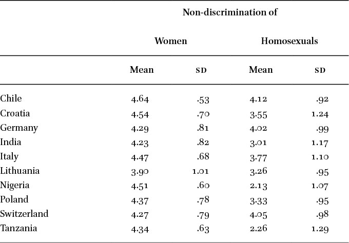 Webb slaves women and homosexuals