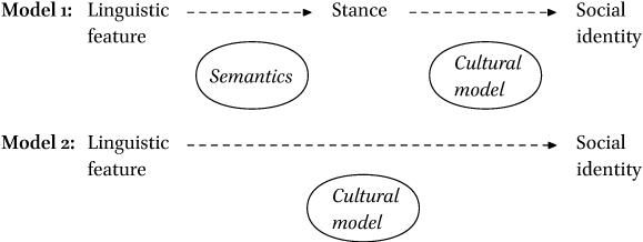 Dimensions Of Social Meaning In Post Classical Greek In Journal