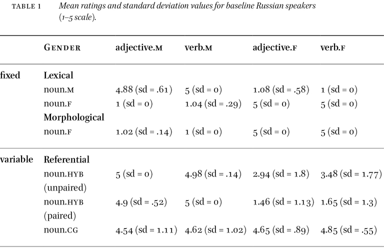 What is Difficult about Grammatical Gender? Evidence from