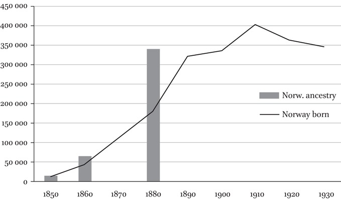Emigrants in the Historical Population Register of Norway in