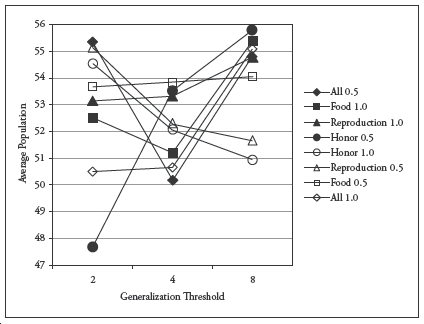 A Cognitive Social Simulation of Tribal Survival Strategies: The