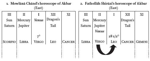 Mughal Horoscopes as Propaganda in: Journal of Persianate