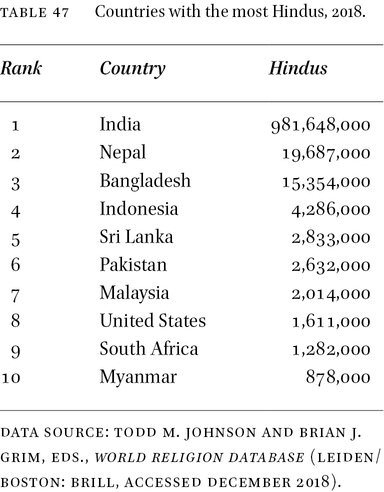 The World by Religion in: Journal of Religion and Demography