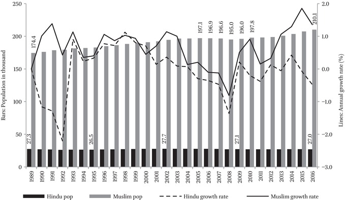 Hindu Population Growth in Bangladesh: A Demographic Puzzle
