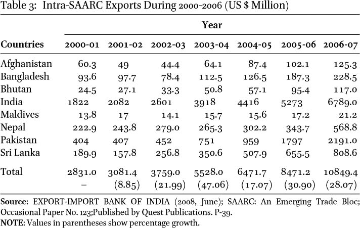 saarc preferential trading arrangement