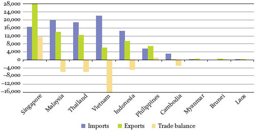 Singapore and Its Free Trade Agreement with the European
