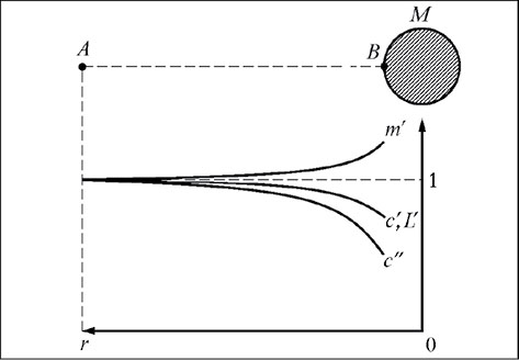 Time and Gravity in: KronoScope Volume 19 Issue 1 (2019)