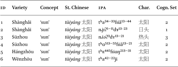 Using Phylogenetic Networks to Model Chinese Dialect History