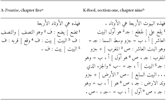 Too Many Arabic Treatises on the Operation of the Astrolabe
