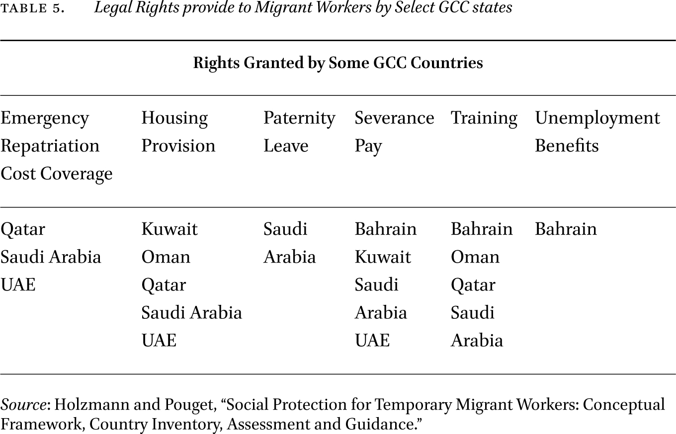 Understanding Variations in Gulf Migration and Labor
