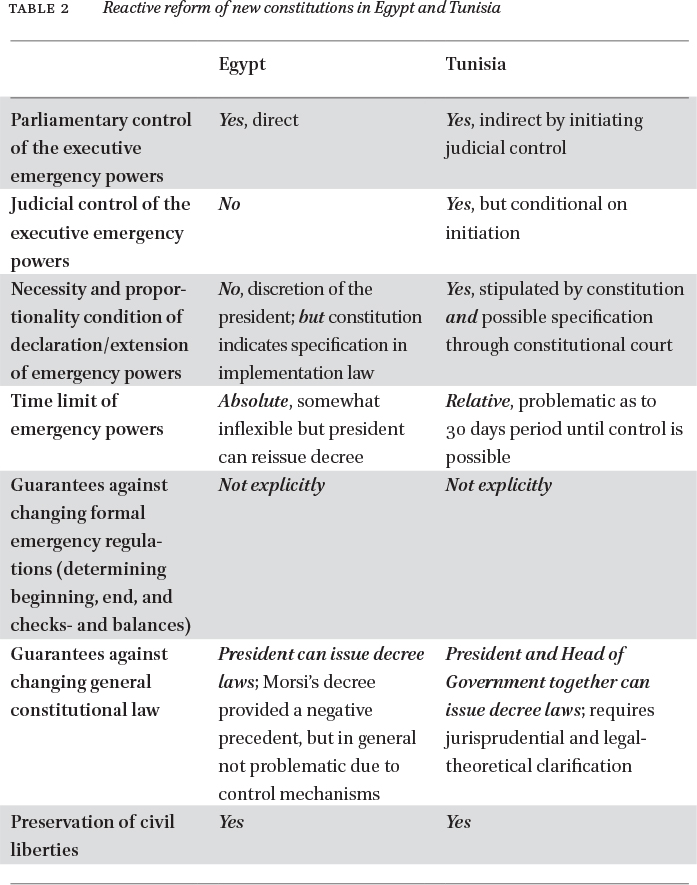 Constitutional Reform and Emergency Powers in Egypt and