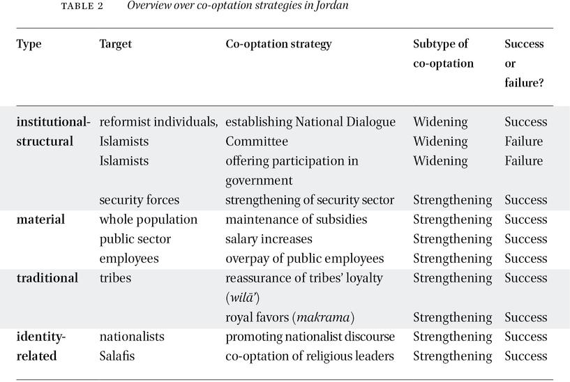 Co-optation Reconsidered: Authoritarian Regime Legitimation