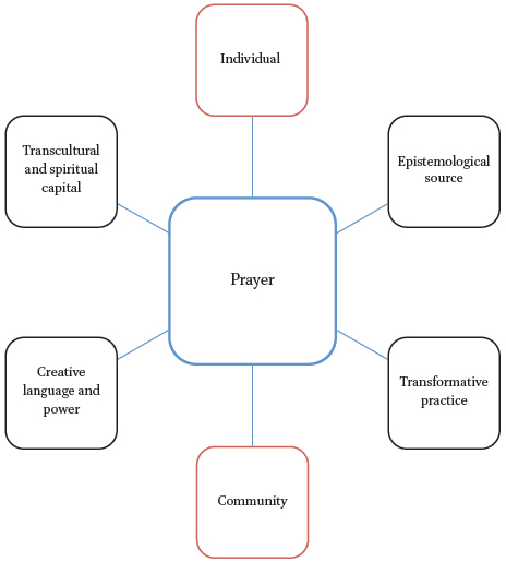 Changing the World through Prayer: Prayer as Mission Strategy among