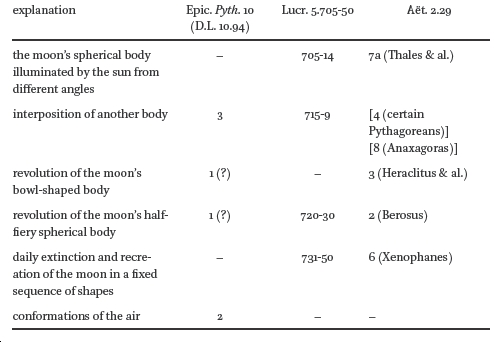 Aëtius, Achilles, Epicurus and Lucretius on the Phases and