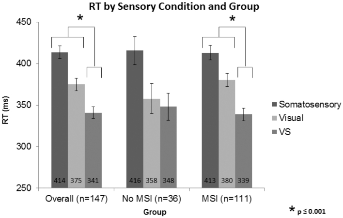 Visual–Somatosensory Integration is Linked to Physical