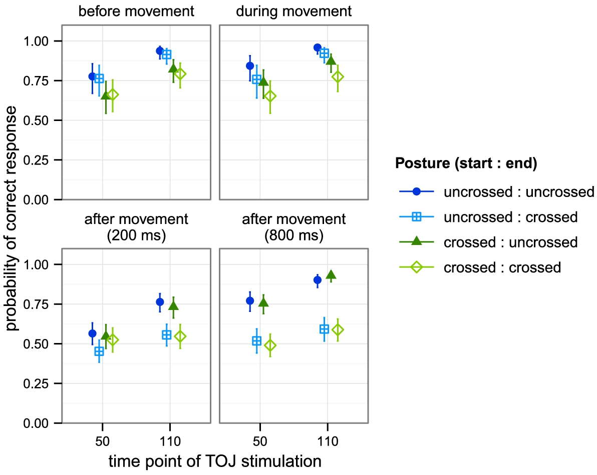 Movement Induces the Use of External Spatial Coordinates for