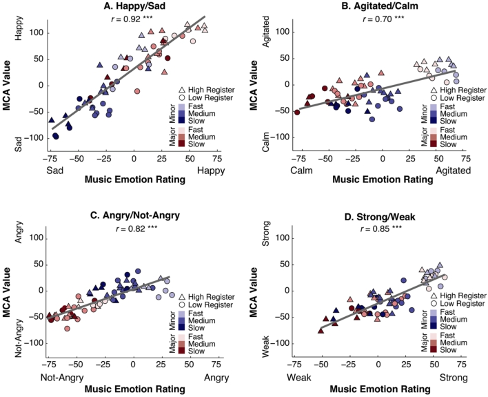 Music-to-Color Associations of Single-Line Piano Melodies in