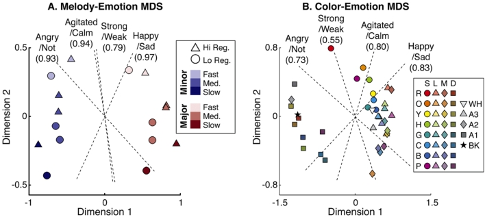 Music-to-Color Associations of Single-Line Piano Melodies in Non