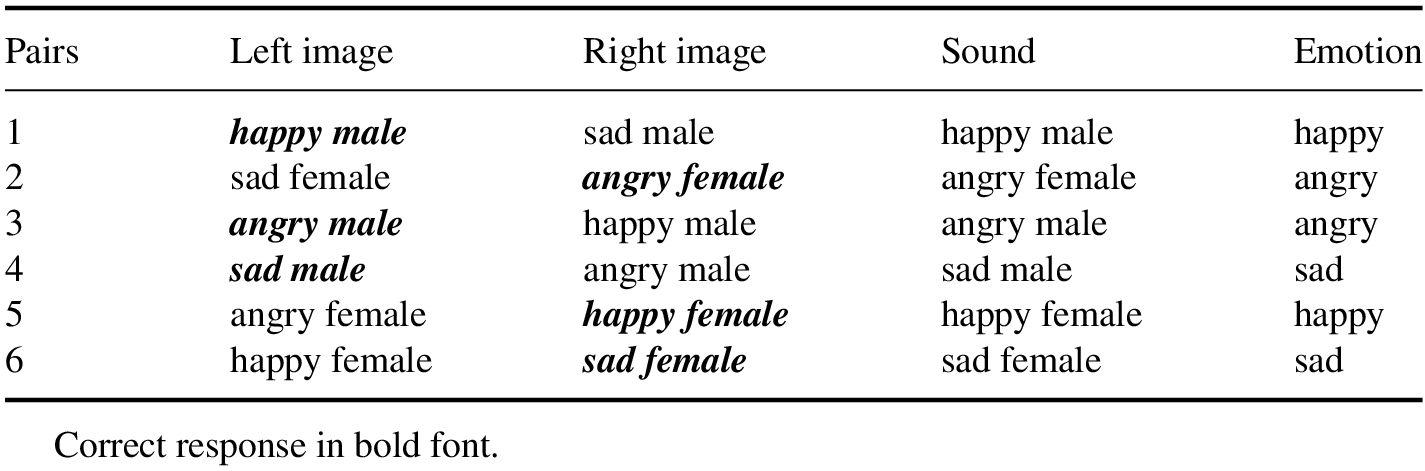 Domestic Dogs and Human Infants Look More at Happy and Angry Faces