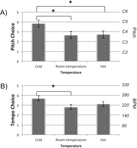 The Role of Pitch and Tempo in Sound-Temperature Crossmodal