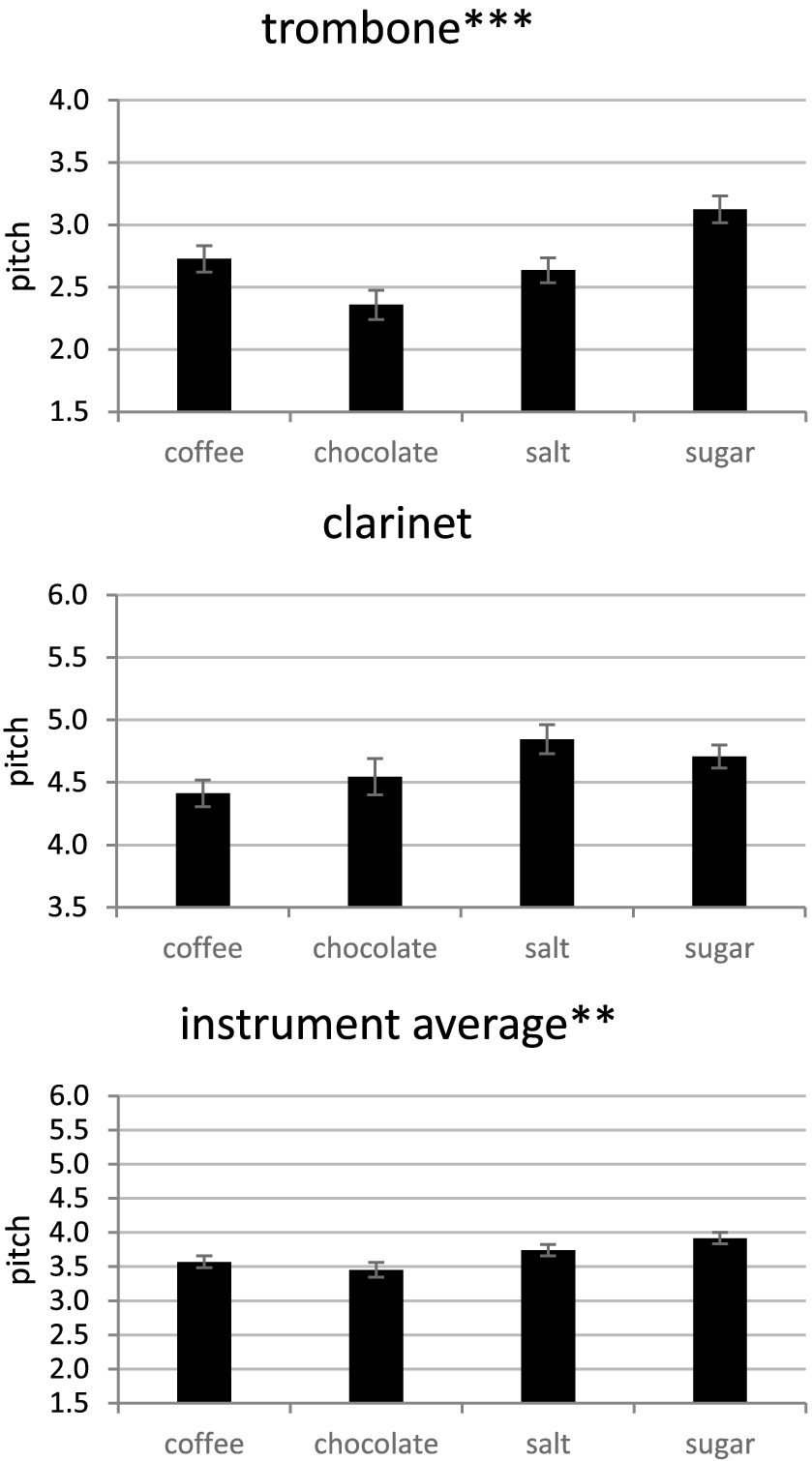 Trombones Elicit Bitter More Strongly Than Do Clarinets: a