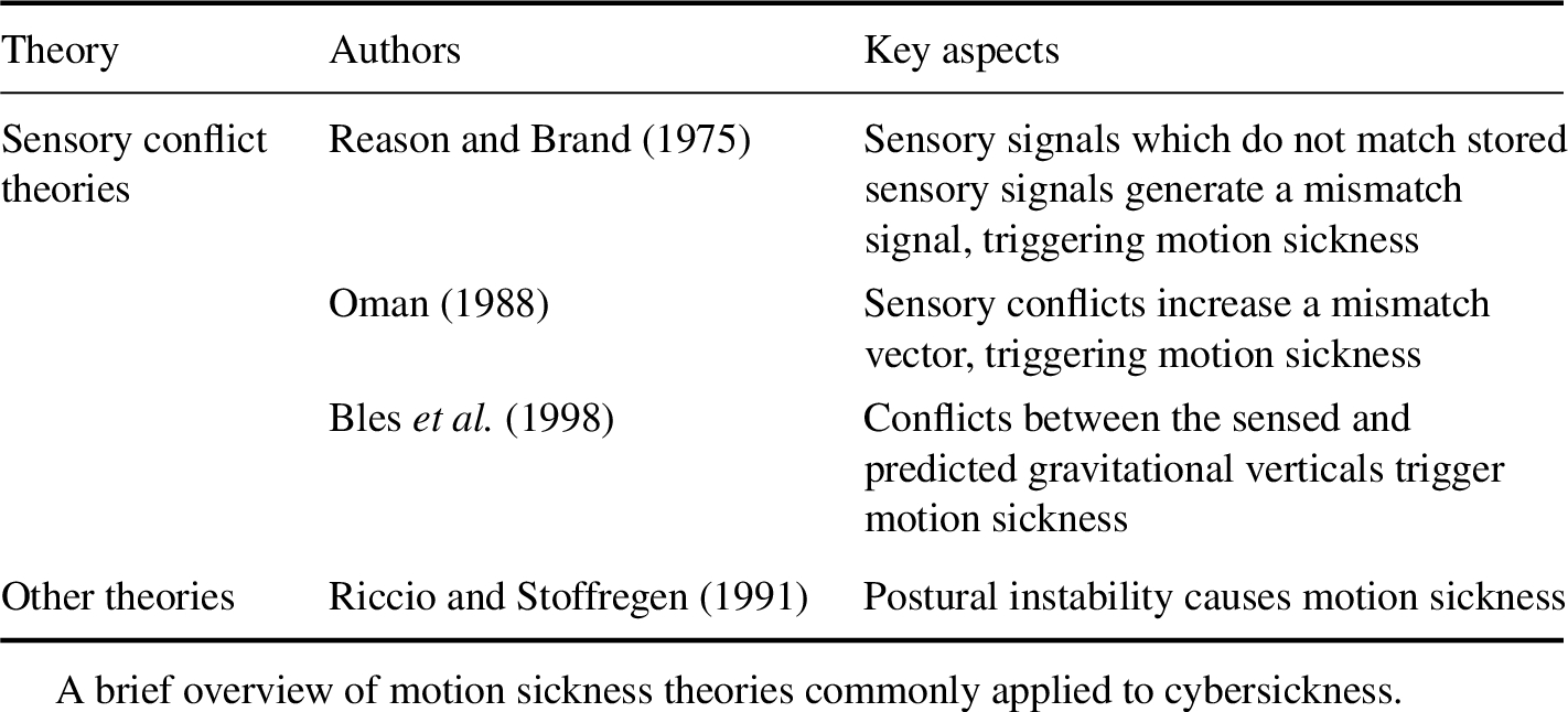 Cybersickness: a Multisensory Integration Perspective in