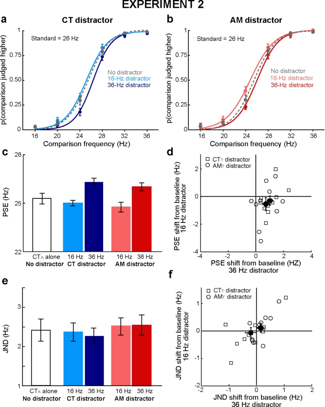 Reciprocal Interactions Between Audition and Touch in