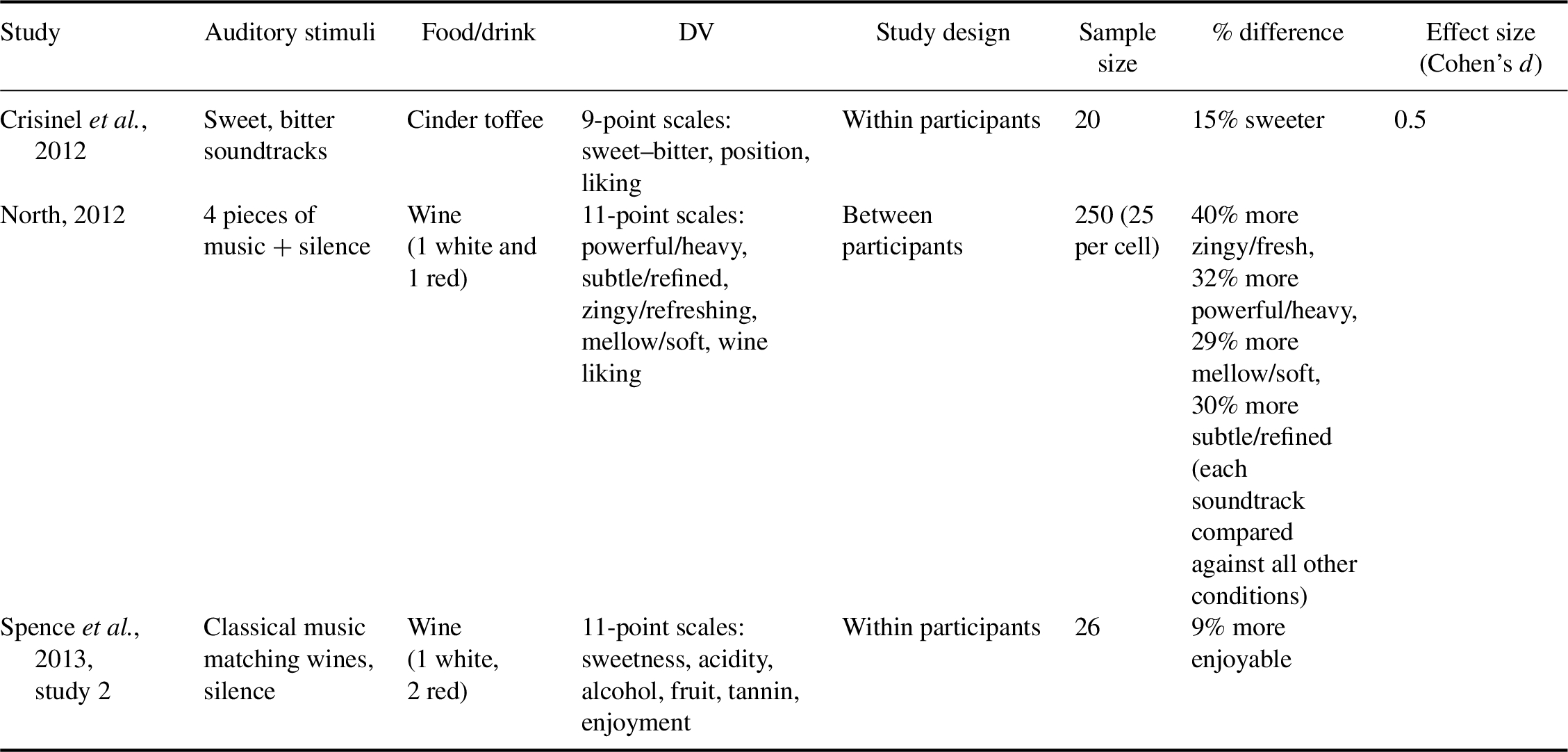 Extrinsic Auditory Contributions to Food Perception &