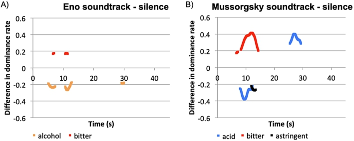 Analysing the Impact of Music on the Perception of Red Wine via