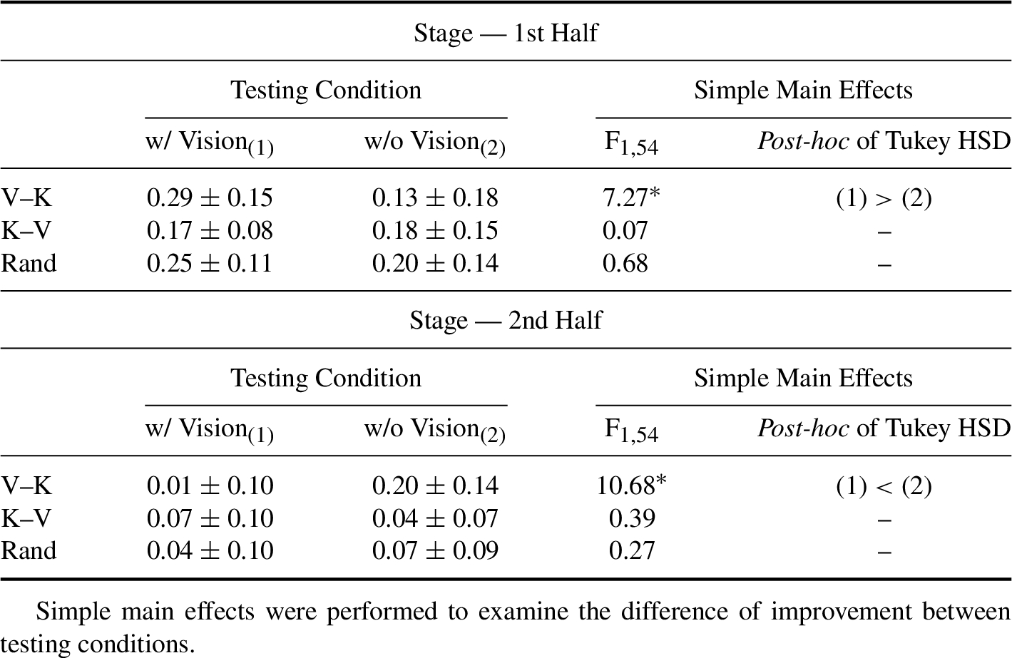 Advantage of Early Focus on Visual Information in Bi-Modal