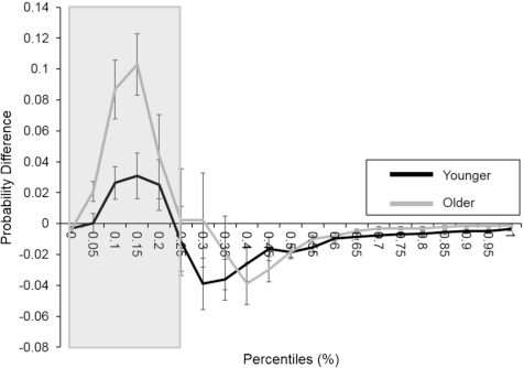Temporal Metrics of Multisensory Processing Change in the