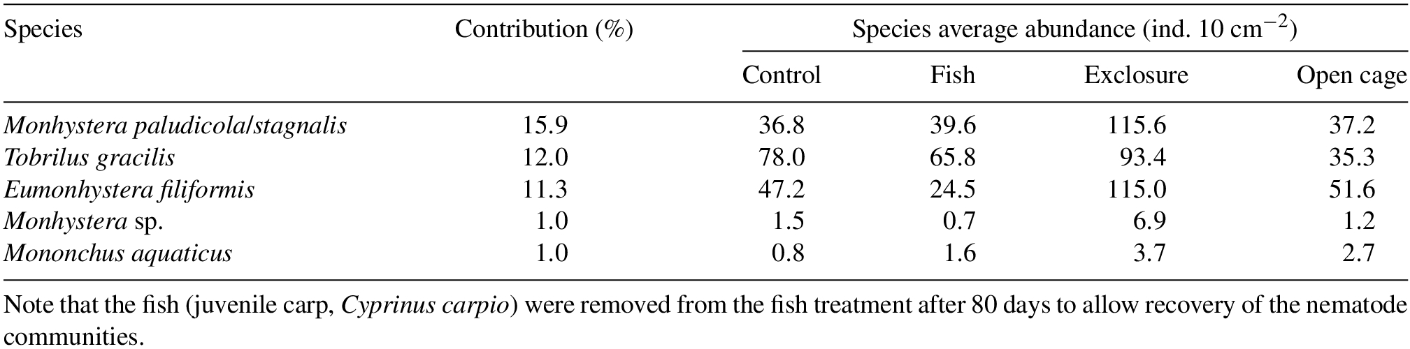 Effects of juvenile fish predation (Cyprinus carpio L ) on