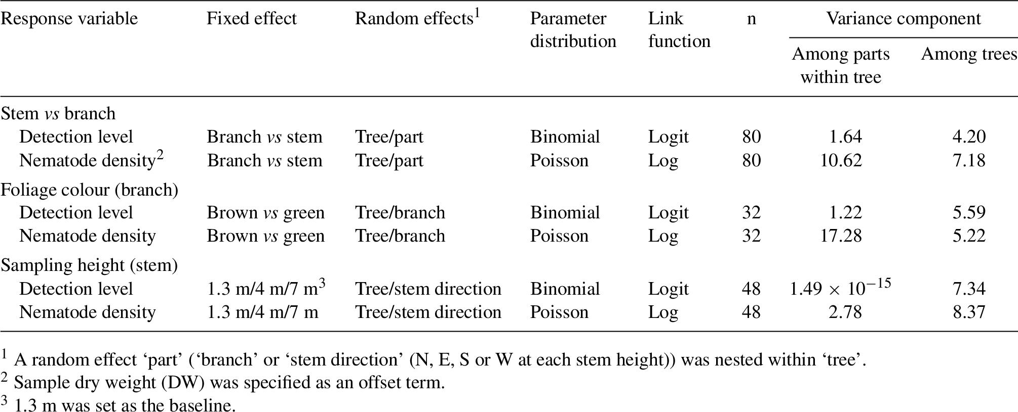 Sampling design for efficient detection of pine wood
