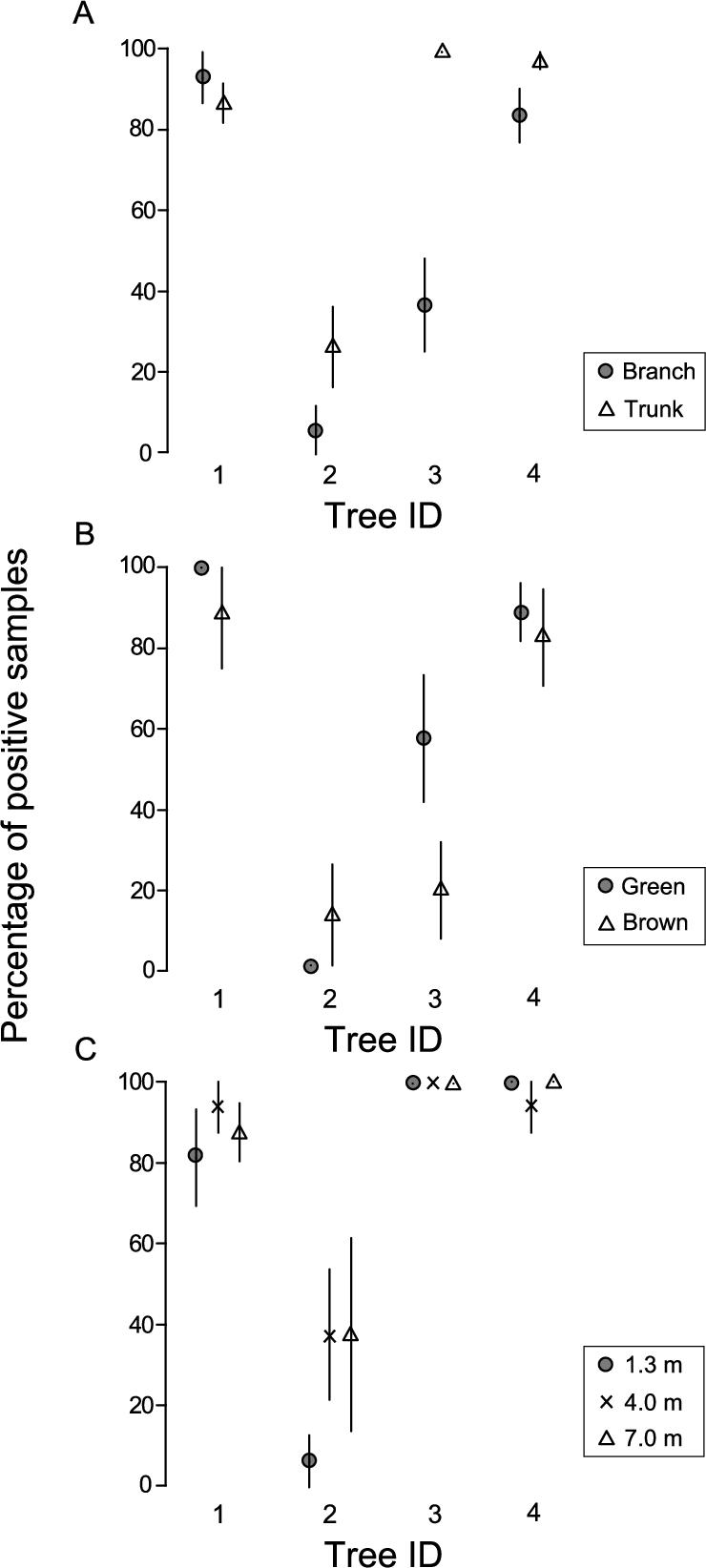 Sampling design for efficient detection of pine wood nematode