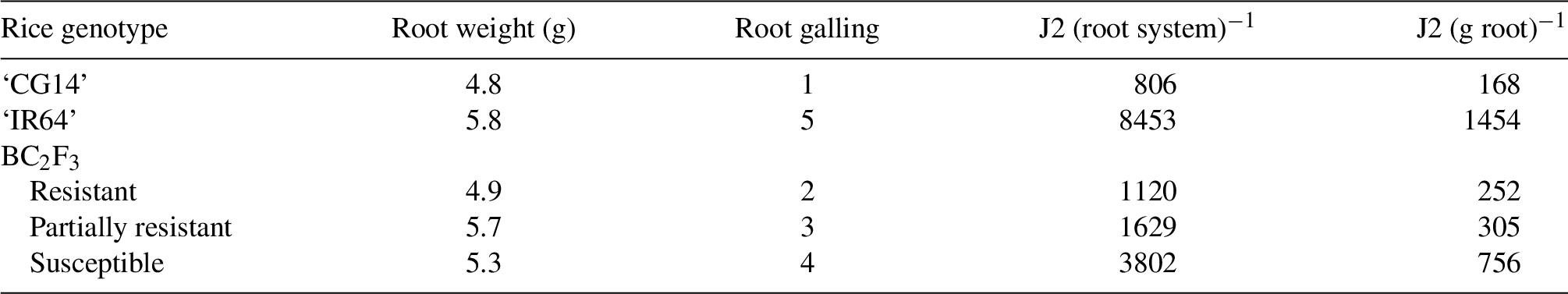 Mapping quantitative trait loci of Meloidogyne graminicola