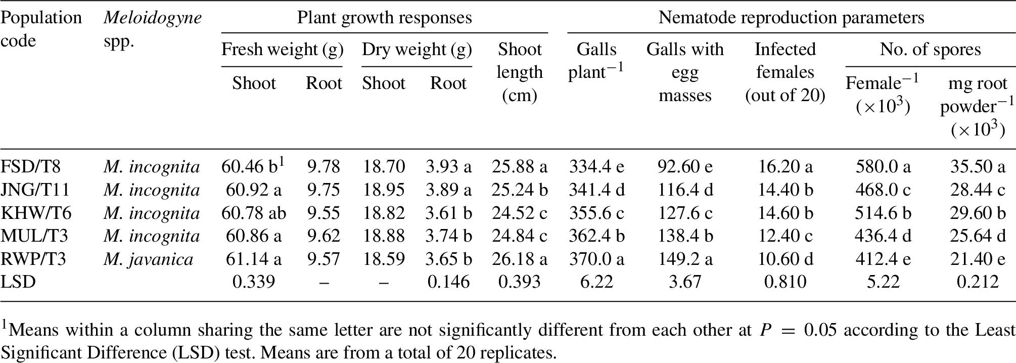 Development of Pasteuria penetrans on different field