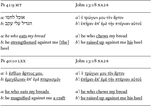 The Use of Memory in the Old Testament Quotations in John's