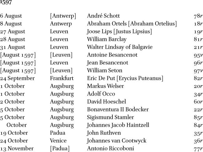 The Wandering Scot Thomas Seget's album amicorum in: Nuncius