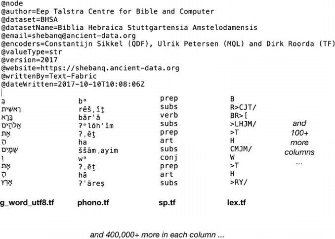 Coding the Hebrew Bible in: Research Data Journal for the