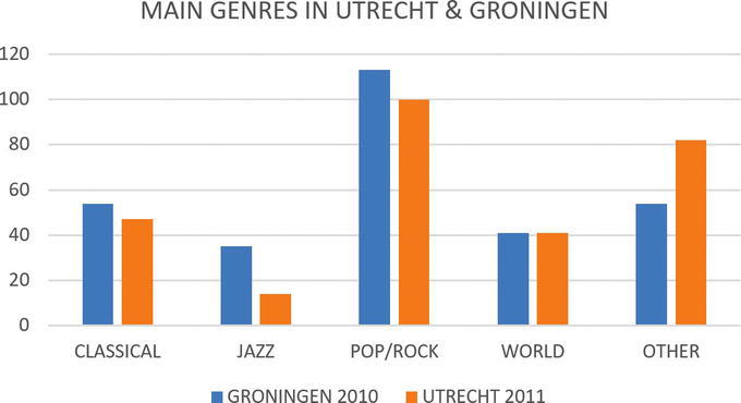 City Musicscapes Live Music In The Cities Of Groningen And Utrecht 2010 2016 In Research Data Journal For The Humanities And Social Sciences Volume 3 Issue 1 2018