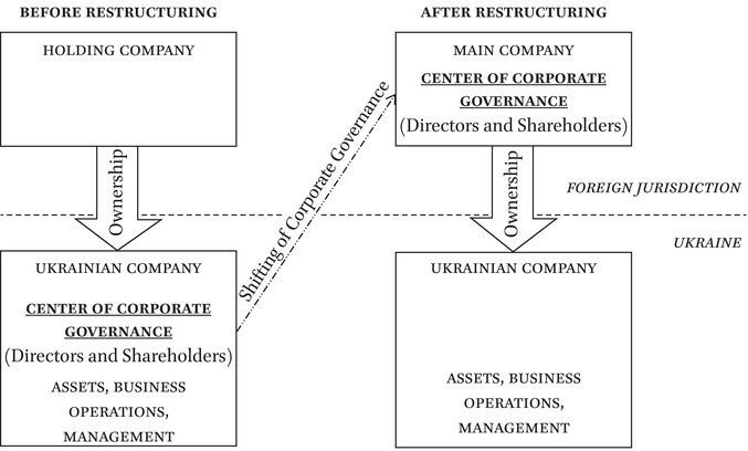 Takeovers Restructuring And Corporate Governance Pdf
