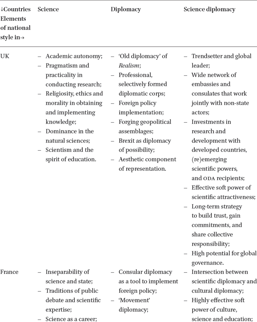 National Styles in Science, Diplomacy, and Science Diplomacy