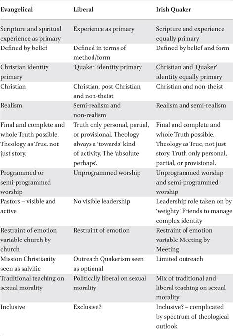 Irish Quaker Identities: Complex Identity in the Religious